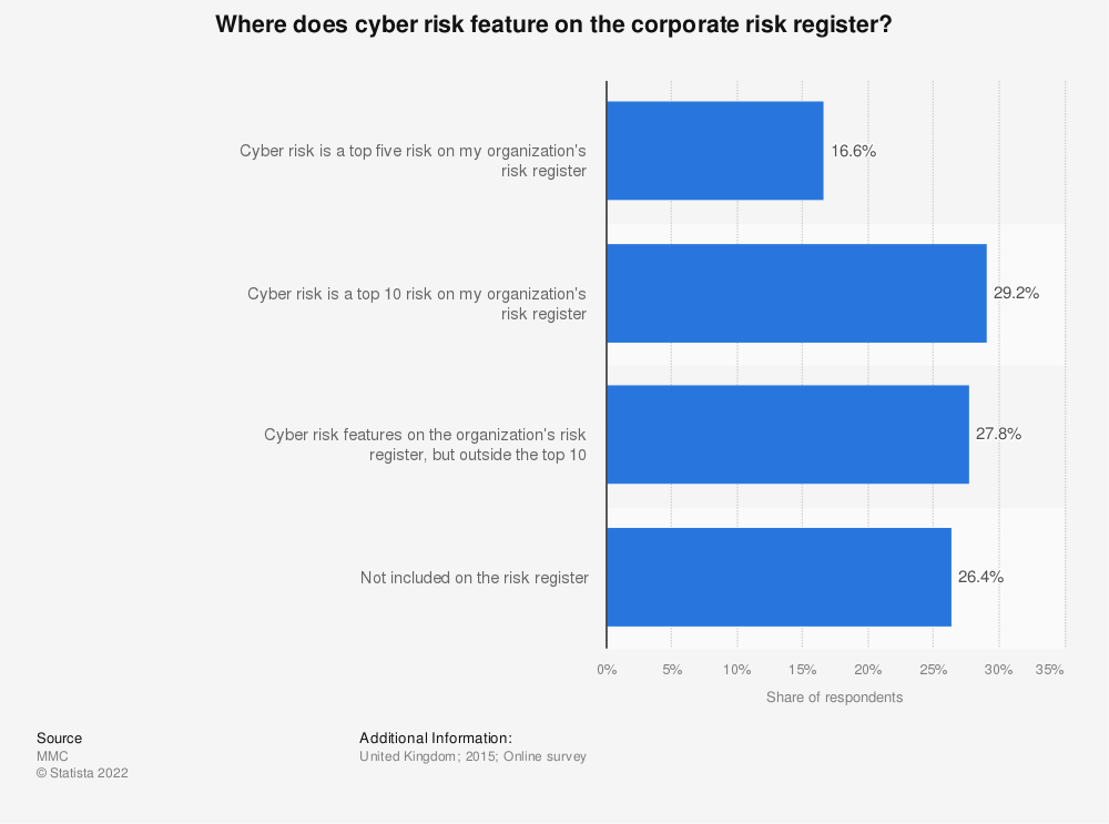 Statistic: Where does cyber risk feature on the corporate risk register? | Statista