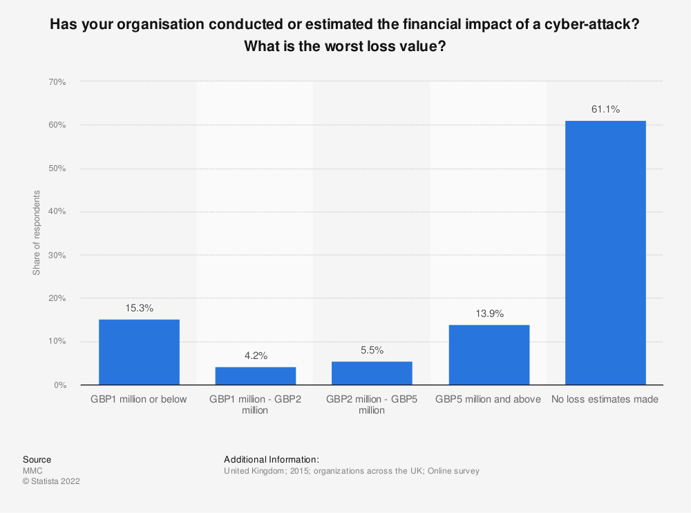 Statistic: Has your organisation conducted or estimated the financial impact of a cyber-attack? What is the worst loss value? | Statista