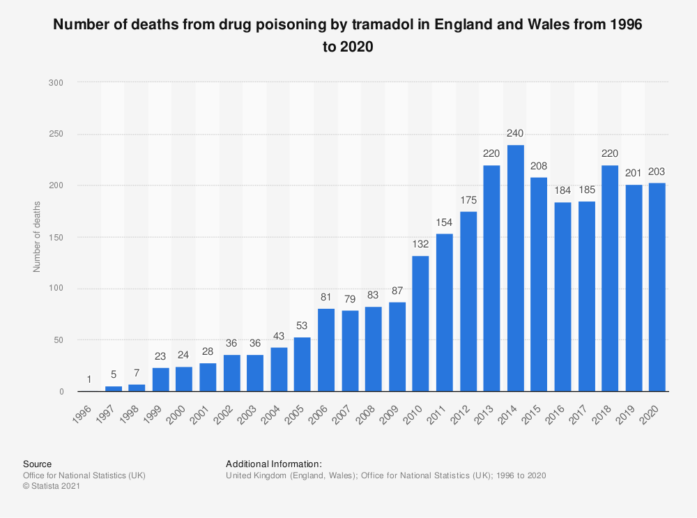 Statistic: Number of deaths from drug poisoning by tramadol in England and Wales from 1996 to 2019 | Statista