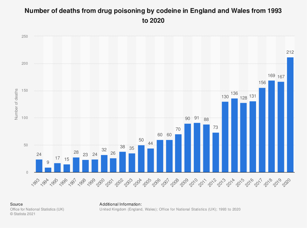 Statistic: Number of deaths from drug poisoning by codeine in England and Wales from 1993 to 2019 | Statista