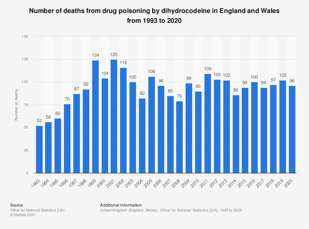 Statistic: Number of deaths from drug poisoning by dihydrocodeine* in England and Wales from 1993 to 2018 | Statista