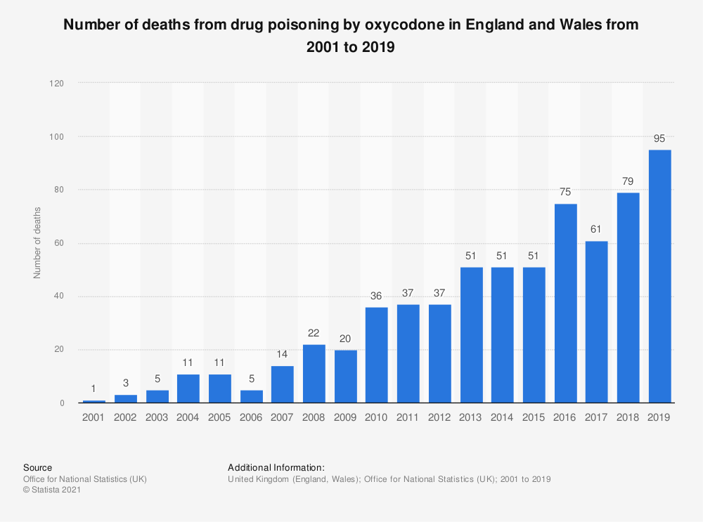 Statistic: Number of deaths from drug poisoning by oxycodone in England and Wales from 2001 to 2018 | Statista