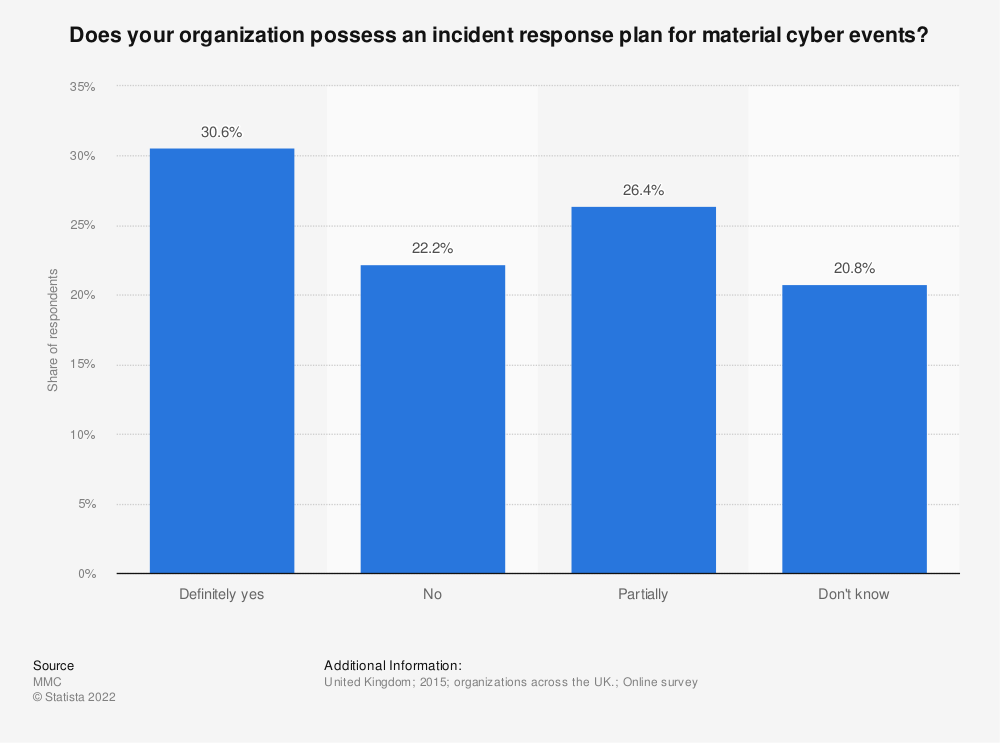 Statistic: Does your organization possess an incident response plan for material cyber events? | Statista