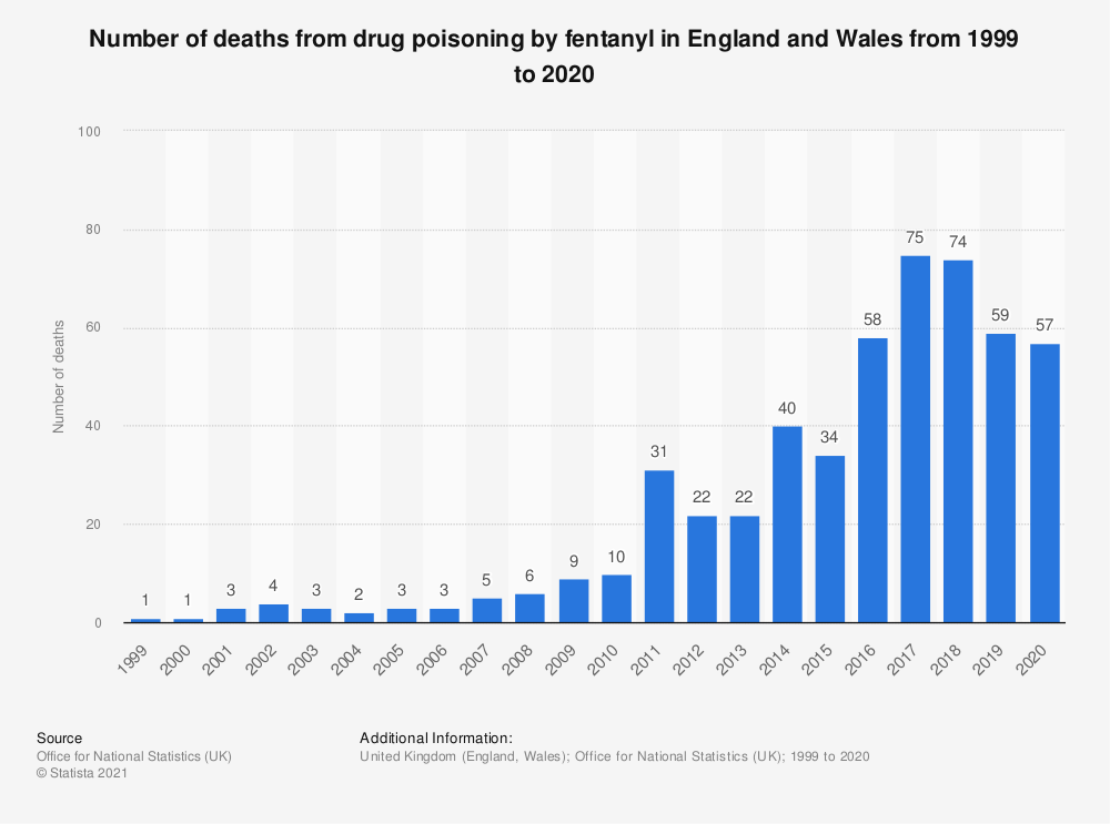 Statistic: Number of deaths from drug poisoning by fentanyl in England and Wales from 1999 to 2019 | Statista