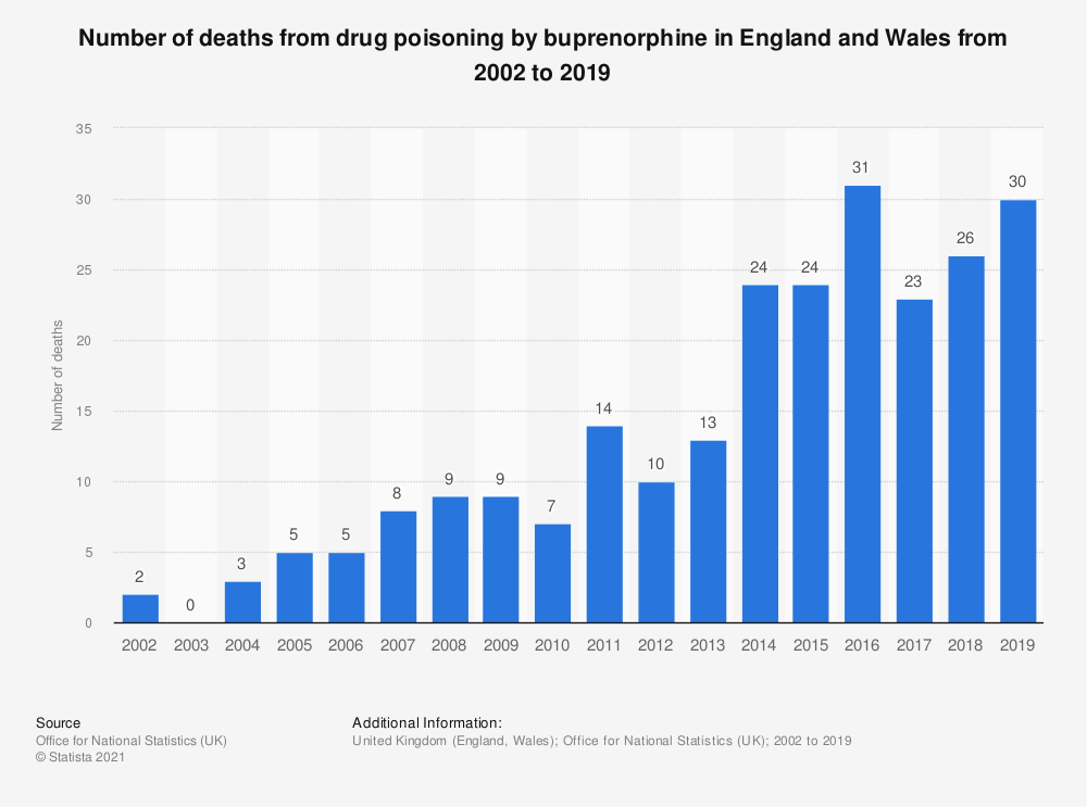 Statistic: Number of deaths from drug poisoning by buprenorphine in England and Wales from 2002 to 2018 | Statista