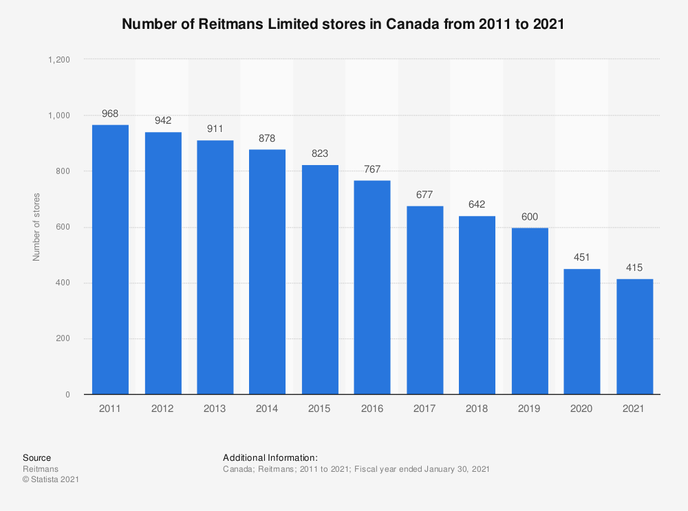 Statistic: Number of Reitmans Limited stores in Canada from 2011 to 2019 | Statista