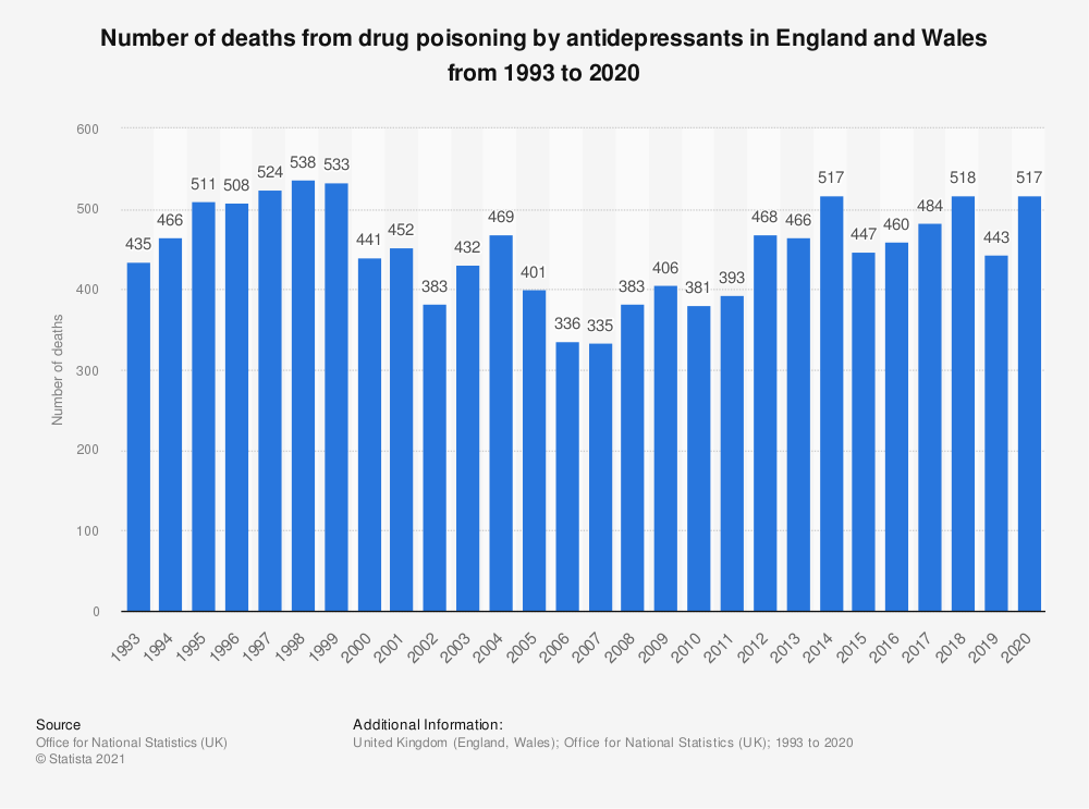 Statistic: Number of deaths from drug poisoning by antidepressants in England and Wales from 1993 to 2017 | Statista