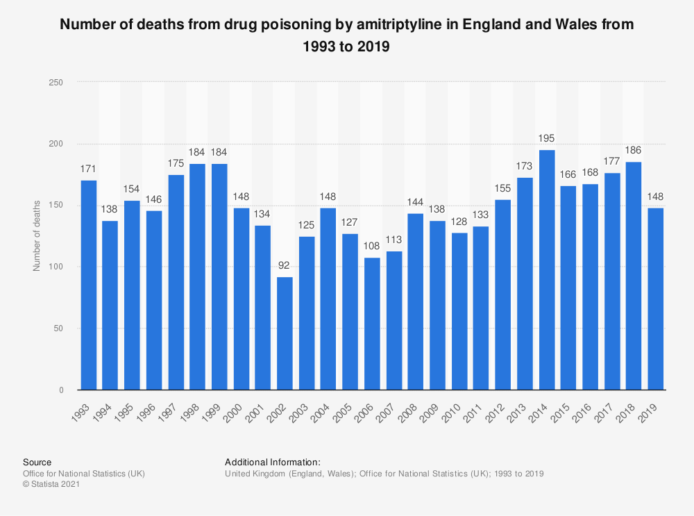 Statistic: Number of deaths from drug poisoning by amitriptyline in England and Wales from 1993 to 2018 | Statista