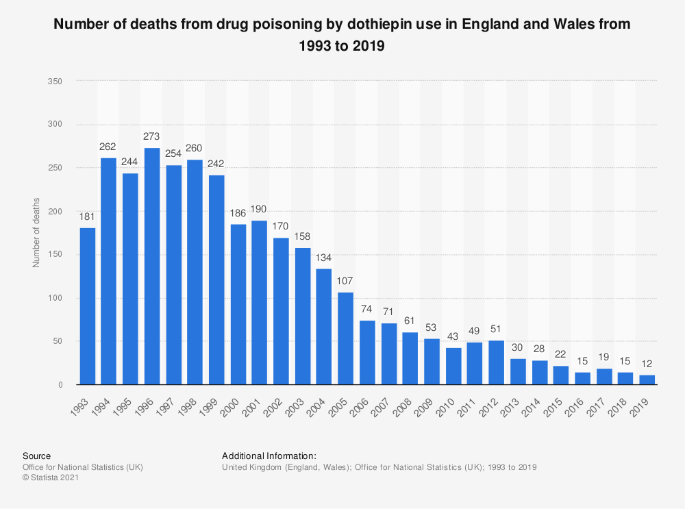 Statistic: Number of deaths from drug poisoning by dothiepin use in England and Wales from 1993 to 2018 | Statista