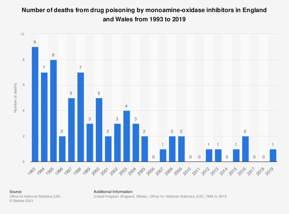 Statistic: Number of deaths from drug poisoning by monoamine-oxidase inhibitors in England and Wales from 1993 to 2018 | Statista
