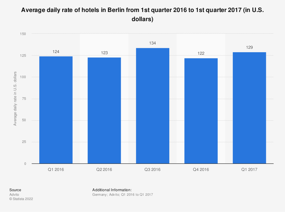 Statistic: Average daily rate of hotels in Berlin from 1st quarter 2016 to 1st quarter 2017 (in U.S. dollars) | Statista