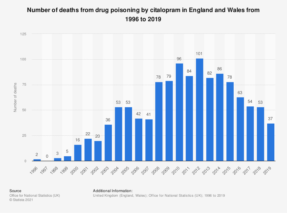 Statistic: Number of deaths from drug poisoning by citalopram in England and Wales from 1996 to 2018 | Statista