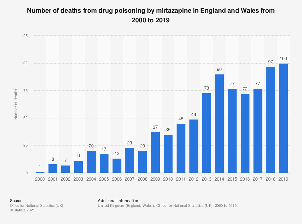 Statistic: Number of deaths from drug poisoning by mirtazapine in England and Wales from 2000 to 2018 | Statista
