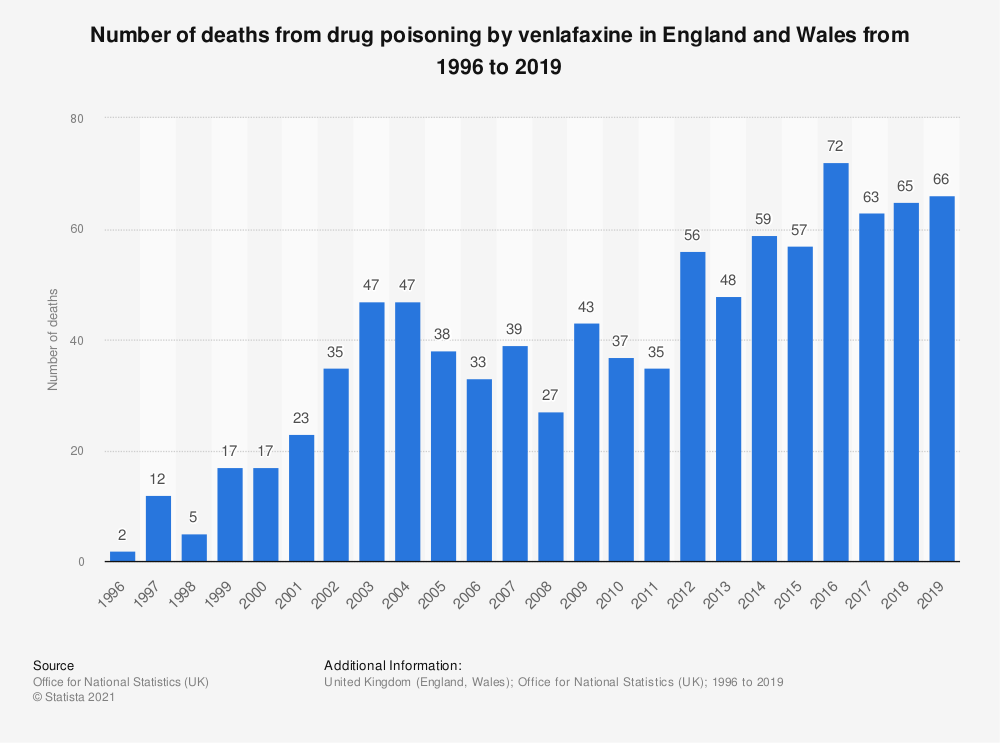 Statistic: Number of deaths from drug poisoning by venlafaxine in England and Wales from 1996 to 2017 | Statista