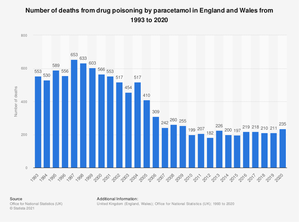 Statistic: Number of deaths from drug poisoning by paracetamol in England and Wales from 1993 to 2018* | Statista