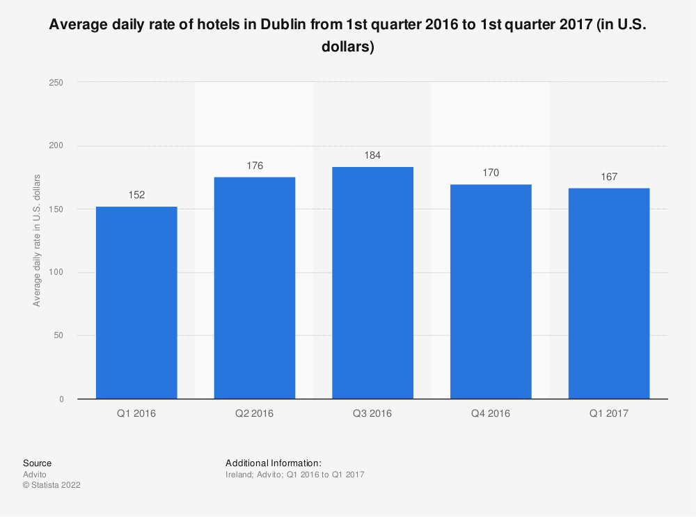 Statistic: Average daily rate of hotels in Dublin from 1st quarter 2016 to 1st quarter 2017 (in U.S. dollars) | Statista