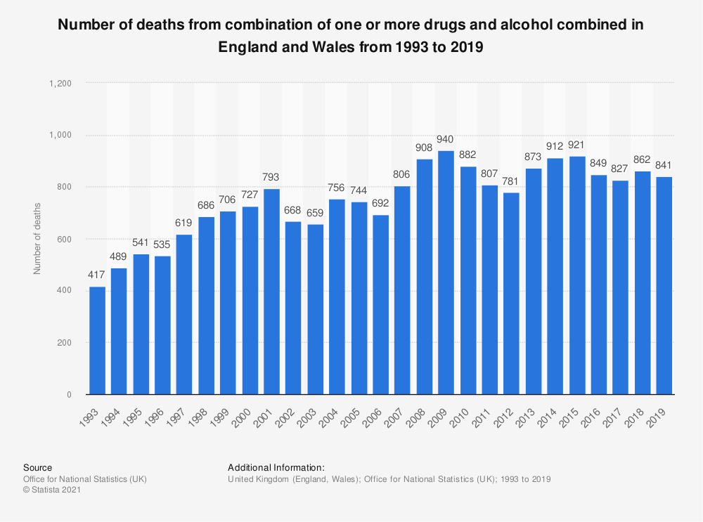 Statistic: Number of deaths from combination of one or more drugs and alcohol combined in England and Wales from 1993 to 2019   Statista