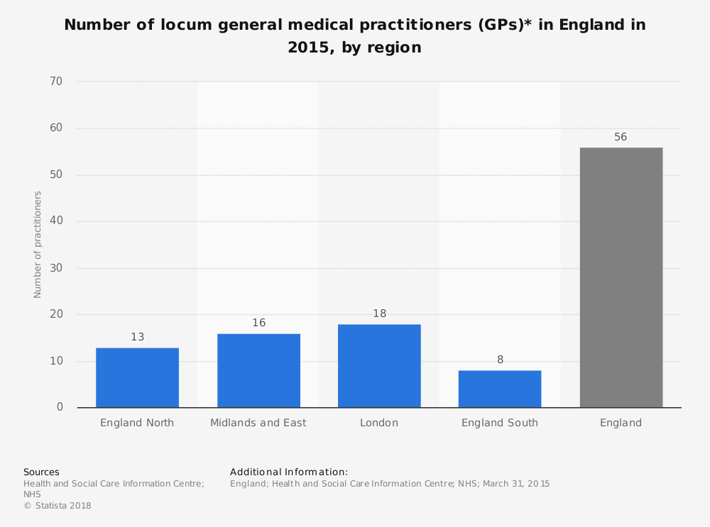 Statistic: Number of locum general medical practitioners (GPs)* in England in 2015, by region | Statista
