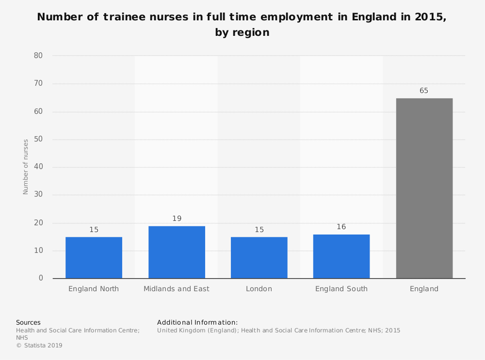Statistic: Number of trainee nurses in full time employment in England in 2015, by region | Statista