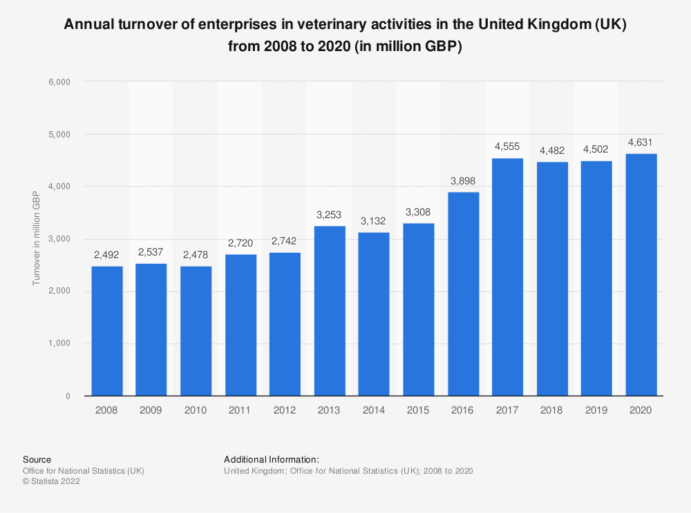 Statistic: Annual turnover of enterprises in veterinary activities in the United Kingdom (UK) from 2008 to 2017 (in million GBP) | Statista