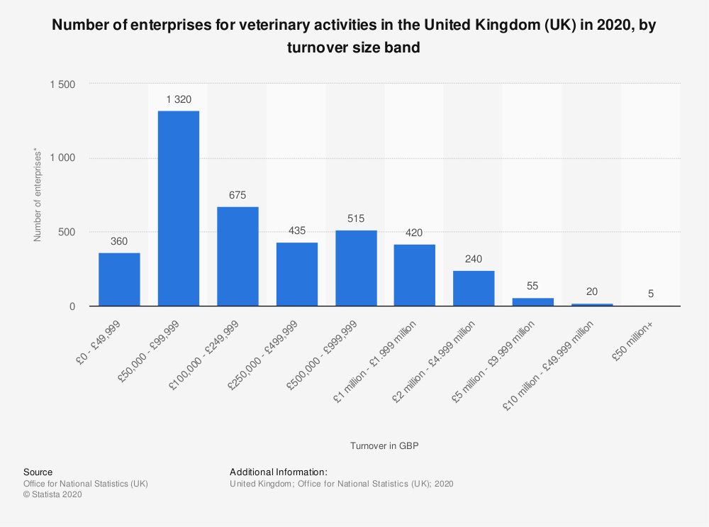 Statistic: Number of enterprises for veterinary activities in the United Kingdom (UK) in 2018, by turnover size band | Statista
