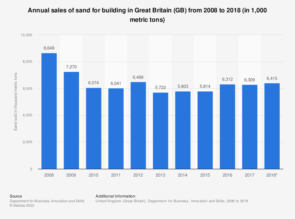 Statistic: Annual sales of sand for building in Great Britain (GB) from 2008 to 2018 (in 1,000 metric tons) | Statista