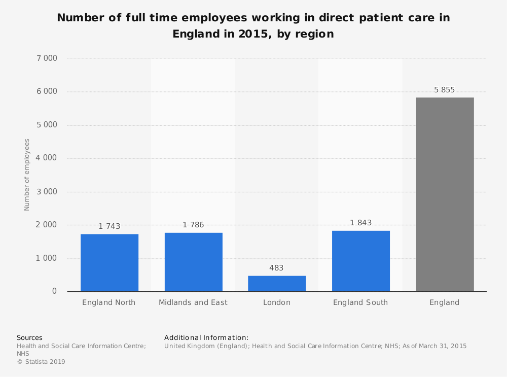 Statistic: Number of full time employees working in direct patient care in England in 2015, by region | Statista