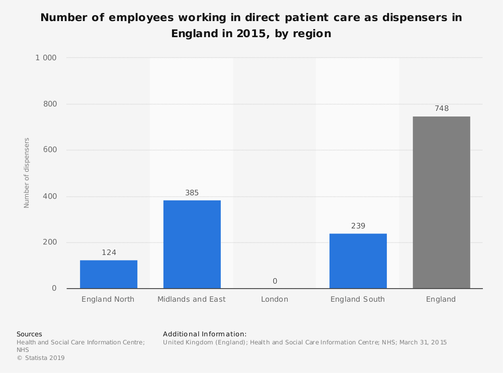 Statistic: Number of employees working in direct patient care as dispensers in England in 2015, by region | Statista