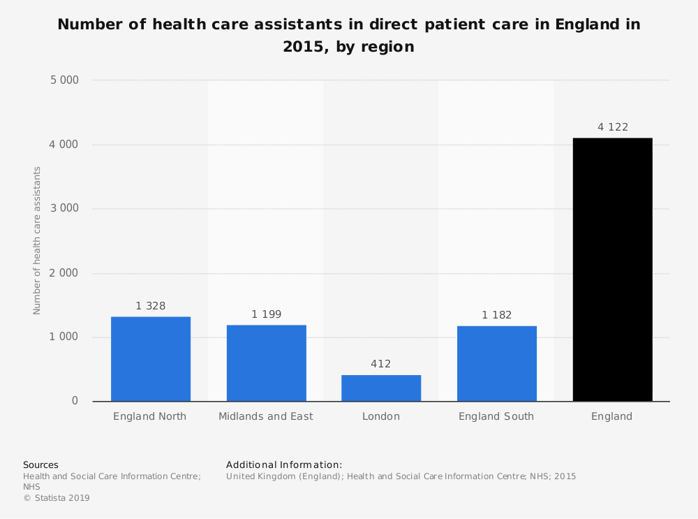 Statistic: Number of health care assistants in direct patient care in England in 2015, by region | Statista