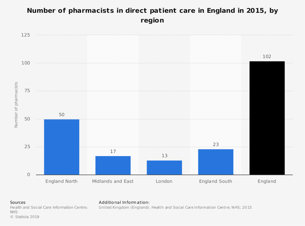 Statistic: Number of pharmacists in direct patient care in England in 2015, by region | Statista