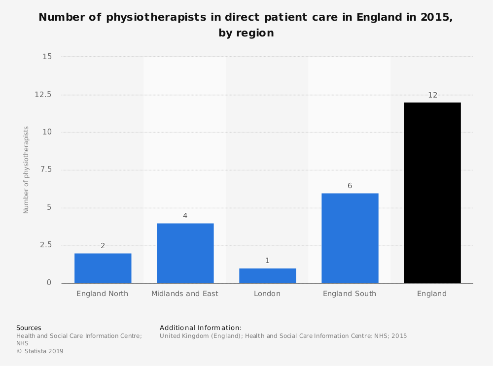 Statistic: Number of physiotherapists in direct patient care in England in 2015, by region | Statista