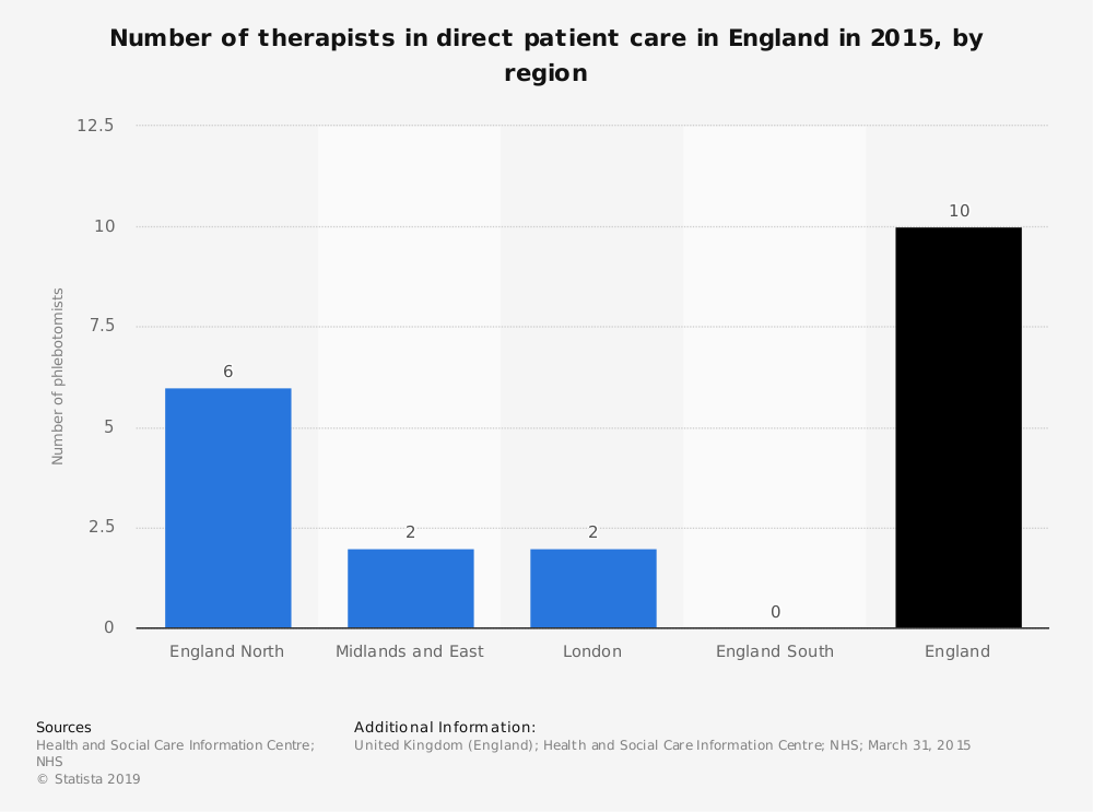 Statistic: Number of therapists in direct patient care in England in 2015, by region | Statista