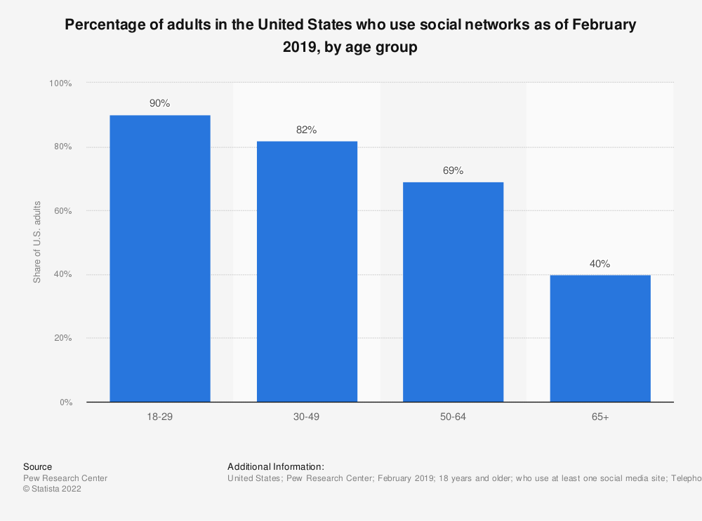 Statistic: Percentage of adults in the United States who use social networks as of February 2019, by age group   Statista