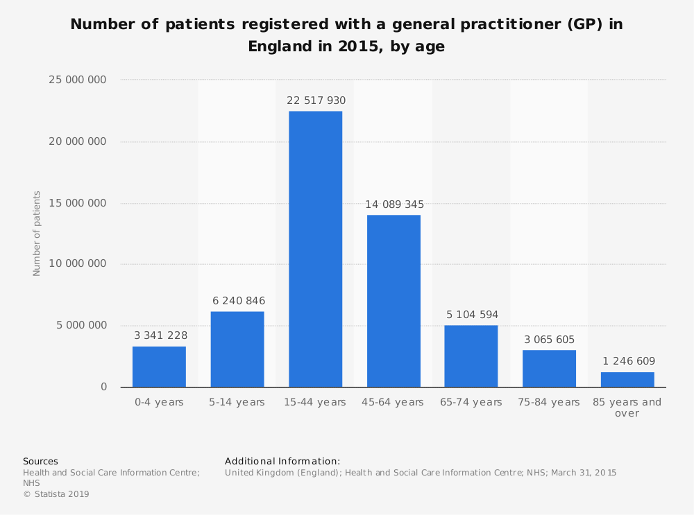 Statistic: Number of patients registered with a general practitioner (GP) in England in 2015, by age | Statista