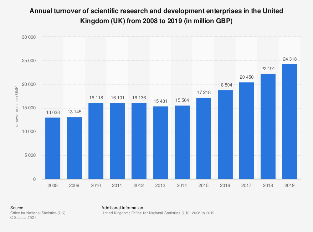 Statistic: Annual turnover of scientific research and development enterprises in the United Kingdom (UK) from 2008 to 2017 (in million GBP) | Statista