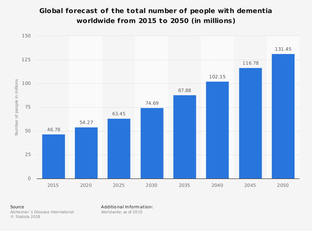 Statistic: Global forecast of the total number of people with dementia worldwide from 2015 to 2050 (in millions) | Statista