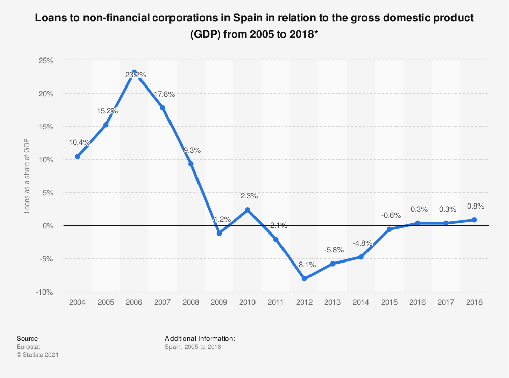 Statistic: Loans to non-financial corporations in Spain in relation to the gross domestic product (GDP) from 2005 to 2016* | Statista