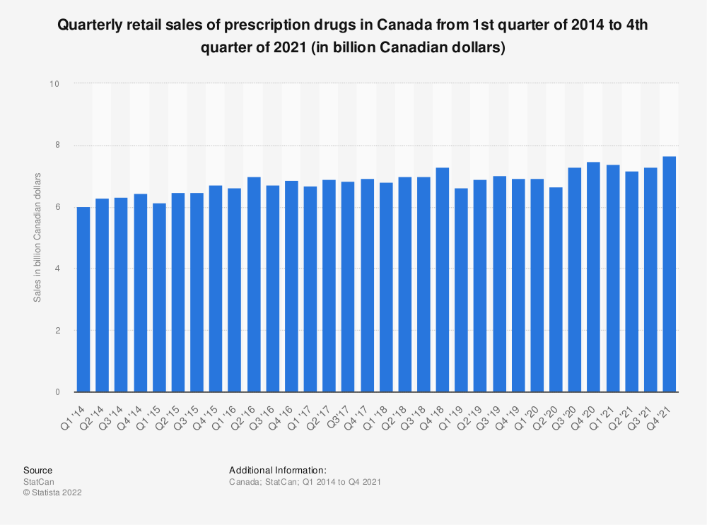 Statistic: Quarterly retail sales of prescription drugs in Canada from 2014 to 2019 (in billion Canadian dollars)   Statista