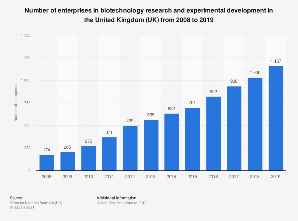 Statistic: Number of enterprises in biotechnology research and experimental development in the United Kingdom (UK) from 2008 to 2018* | Statista