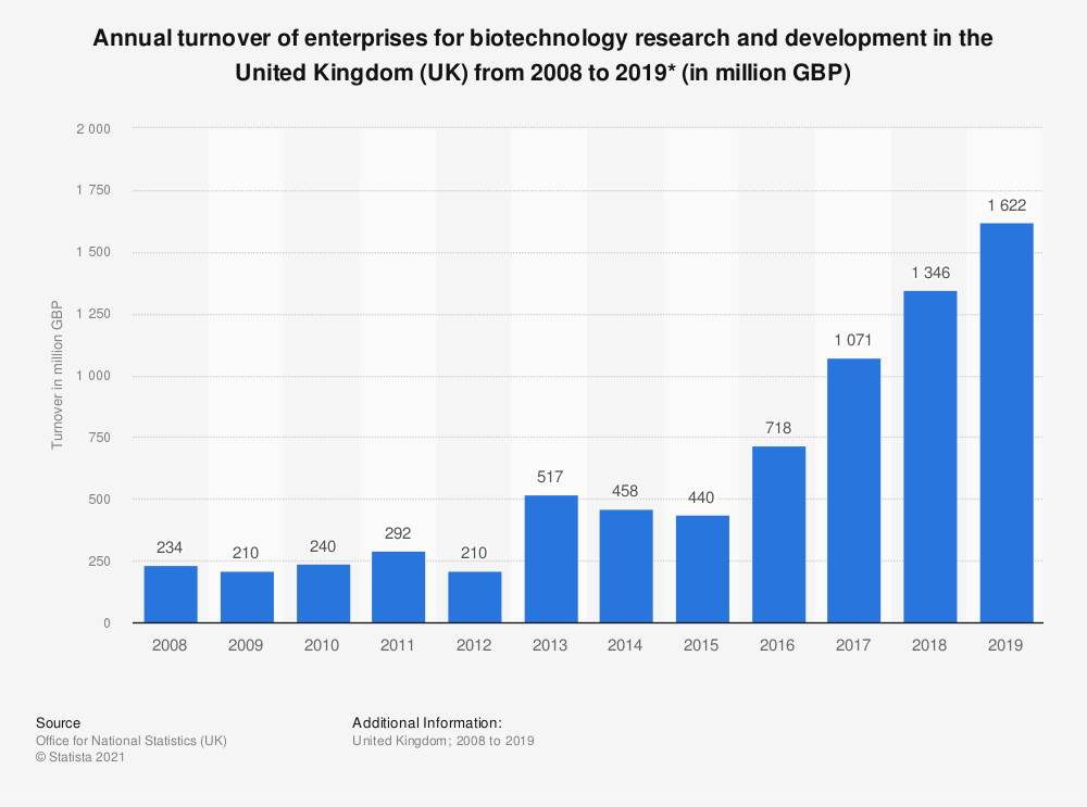 Statistic: Annual turnover of enterprises for biotechnology research and development in the United Kingdom (UK) from 2008 to 2017 (in million GBP) | Statista