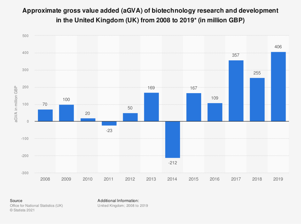 Statistic: Gross value added (GVA) of biotechnology research and development in the United Kingdom (UK) from 2008 to 2018* (in million GBP) | Statista
