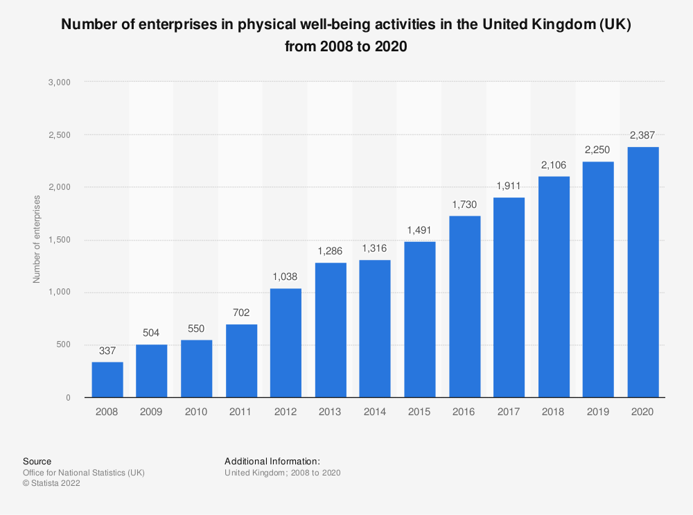Statistic: Number of enterprises in physical well-being activities in the United Kingdom (UK) from 2008 to 2018 | Statista