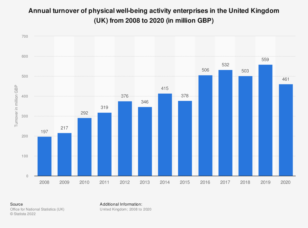 Statistic: Annual turnover of physical well-being activity enterprises in the United Kingdom (UK) from 2008 to 2017 (in million GBP) | Statista