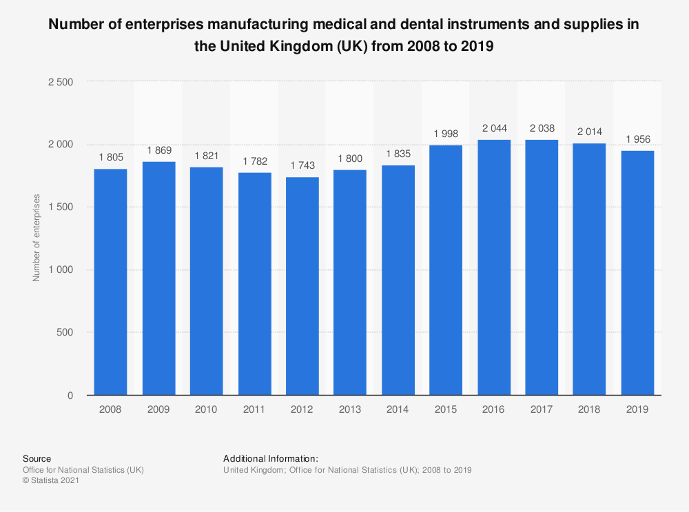 Statistic: Number of enterprises manufacturing medical and dental instruments and supplies in the United Kingdom (UK) from 2008 to 2016 | Statista