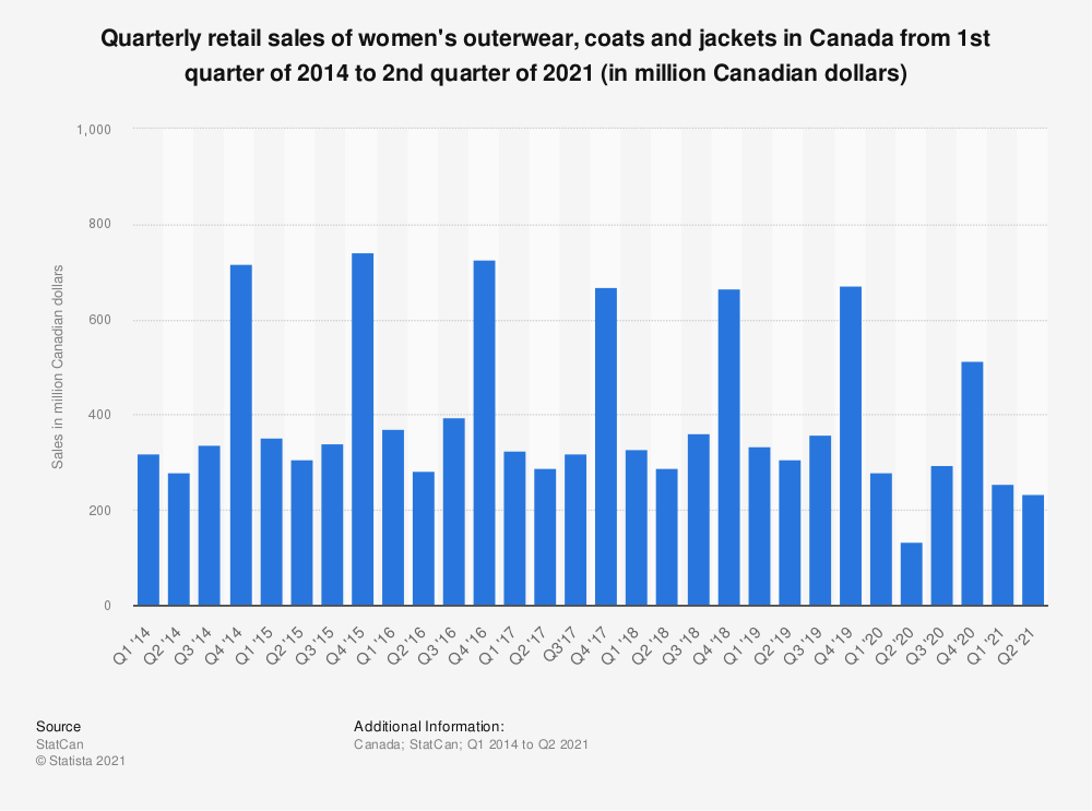 Statistic: Quarterly retail sales of women's outerwear, coats and jackets in Canada from 1st quarter of 2014 to 3rd quarter of 2020 (in million Canadian dollars) | Statista