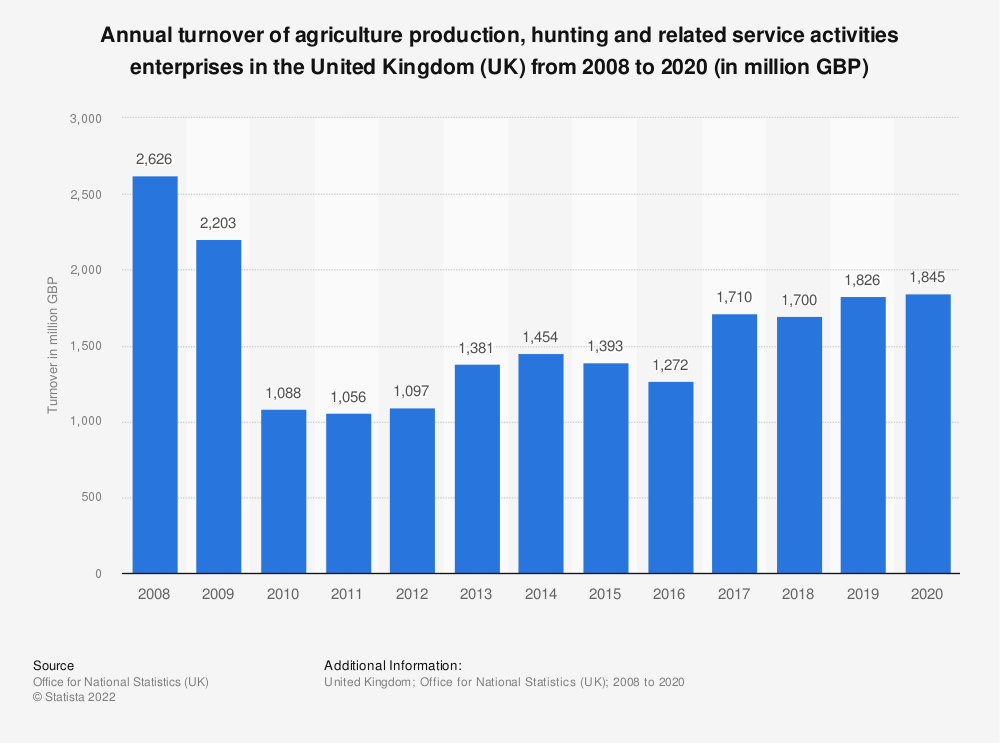 Statistic: Annual turnover of agriculture production, hunting and related service activities enterprises in the United Kingdom (UK) from 2008 to 2018 (in million GBP) | Statista