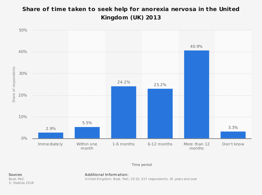Statistic: Share of time taken to seek help for anorexia nervosa in the United Kingdom (UK) 2013 | Statista