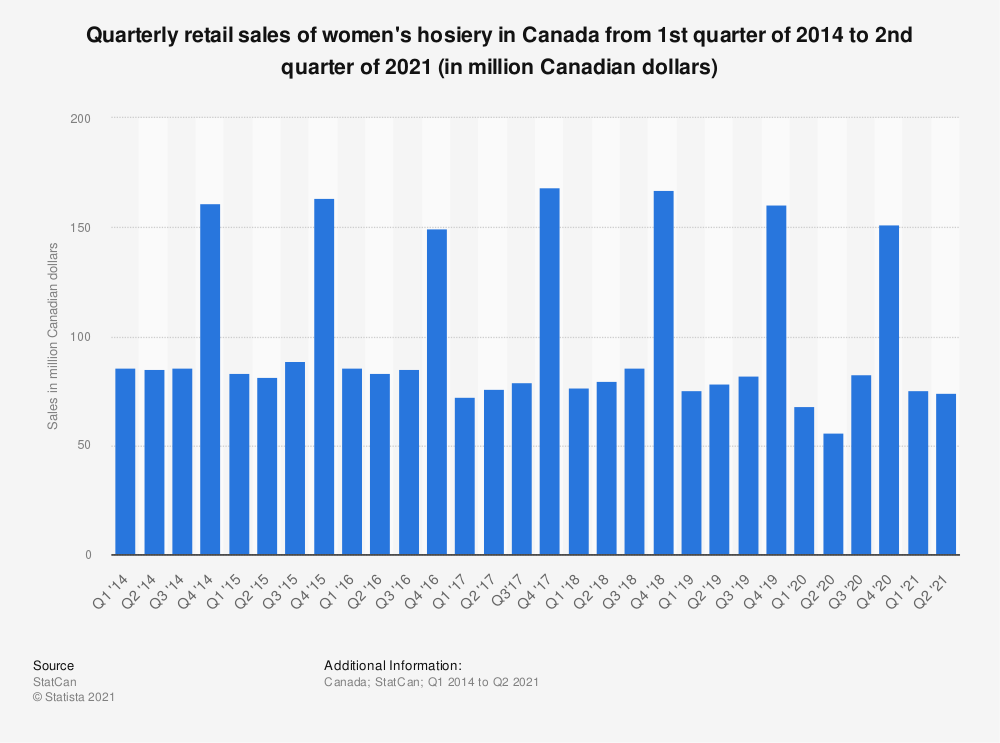 Statistic: Quarterly retail sales of women's hosiery in Canada from 2014 to 2018 (in million Canadian dollars) | Statista