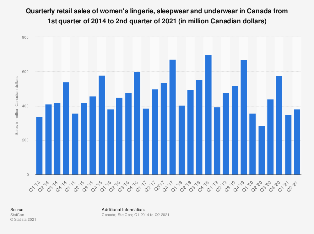Statistic: Quarterly retail sales of women's lingerie, sleepwear and underwear in Canada from 2014 to 2019 (in million Canadian dollars) | Statista