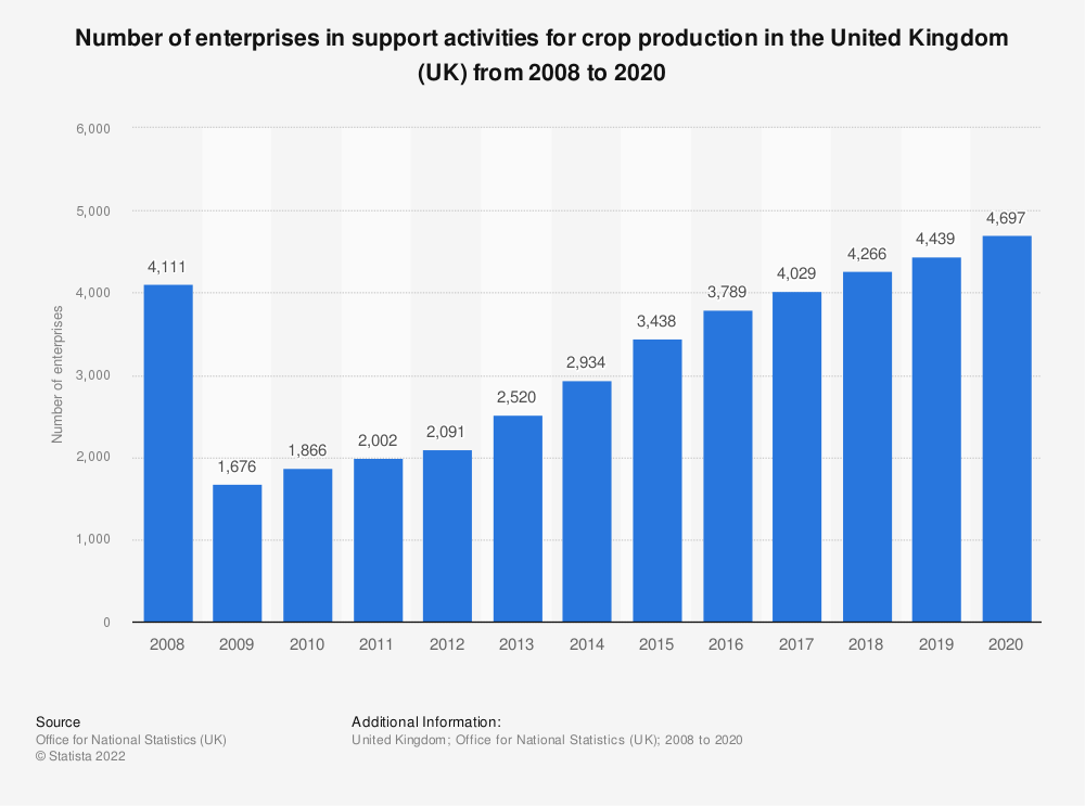 Statistic: Number of enterprises in support activities for crop production in the United Kingdom (UK) from 2008 to 2018 | Statista